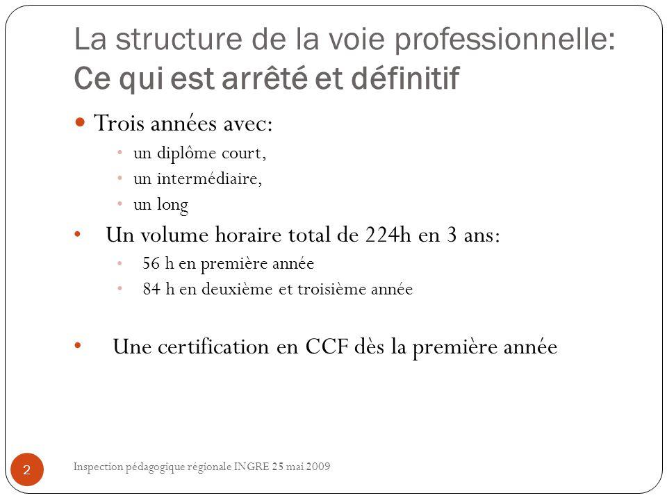 La certification en CAP-BEP en Baccalauréat professionnel Inspection pédagogique régionale INGRE 25 mai 2009 3 Evaluer sur 3 Compétences Propres Evaluer sur deux ans Evaluer sur 3 épreuves