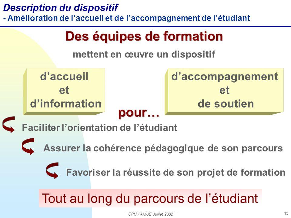 CPU / AMUE Juillet 2002 15 Tout au long du parcours de l'étudiant Des équipes de formation mettent en œuvre un dispositif d'accueil et d'information d