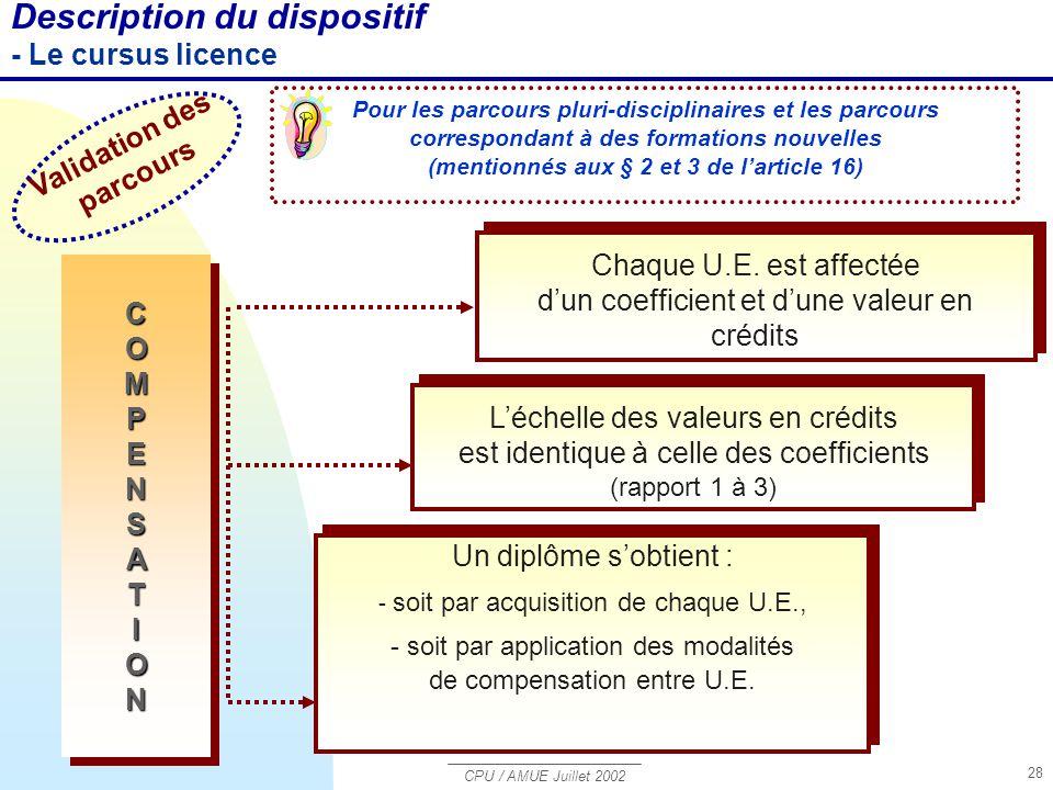 CPU / AMUE Juillet 2002 28 Description du dispositif - Le cursus licence COMPENSATION COMPENSATION Pour les parcours pluri-disciplinaires et les parco