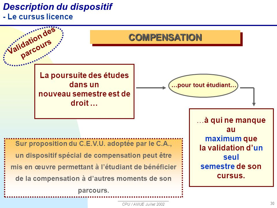 CPU / AMUE Juillet 2002 30 Description du dispositif - Le cursus licence COMPENSATIONCOMPENSATION Sur proposition du C.E.V.U.