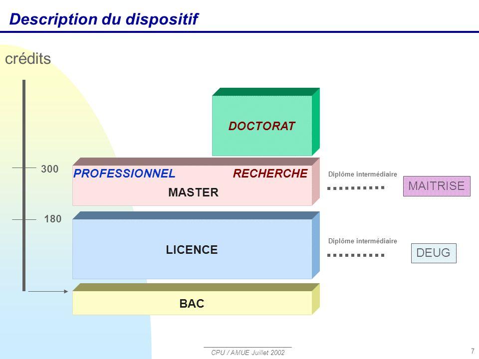 CPU / AMUE Juillet 2002 7 BAC LICENCE MASTER RECHERCHEPROFESSIONNEL Diplôme intermédiaire DEUG Diplôme intermédiaire MAITRISE DOCTORAT 180 crédits 300