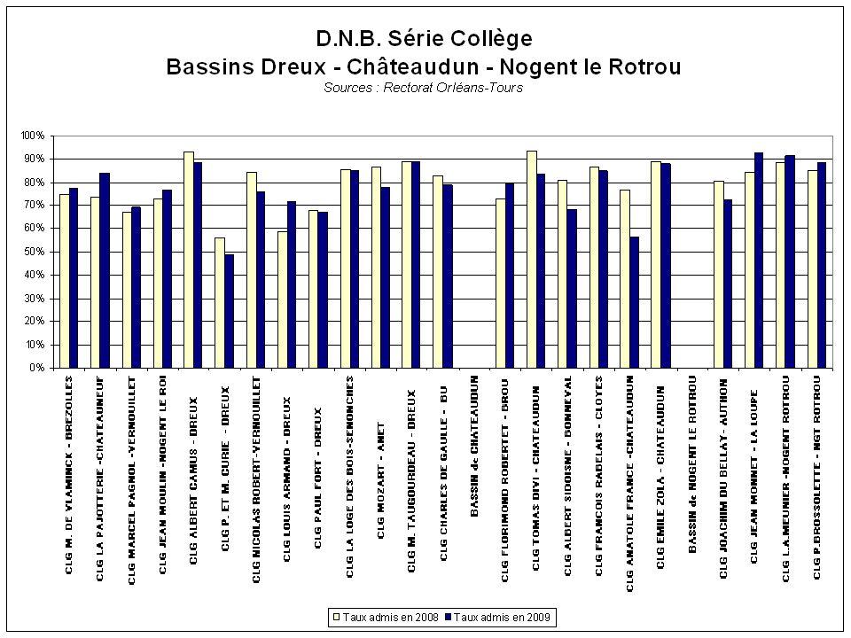Résultats aux CAP / BEP Sources : Rectorat d'Orléans-Tours