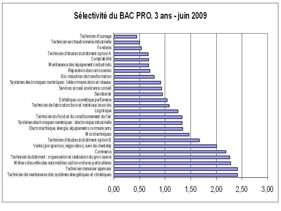 Post BEP / CAP 800 demandes pour 613 places Dont 15,25 % pour une 1 ère d'adaptation Taux de pression académique : 0,62 Et 84,75 % pour une 1 ère professionnelle Taux de pression académique : 1,63