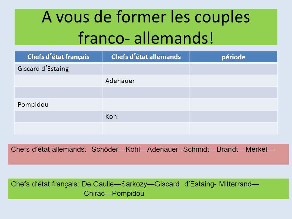 A vous de former les couples franco- allemands! Chefs d'état françaisChefs d'état allemandspériode Giscard d'Estaing Adenauer Pompidou Kohl Chefs d'ét