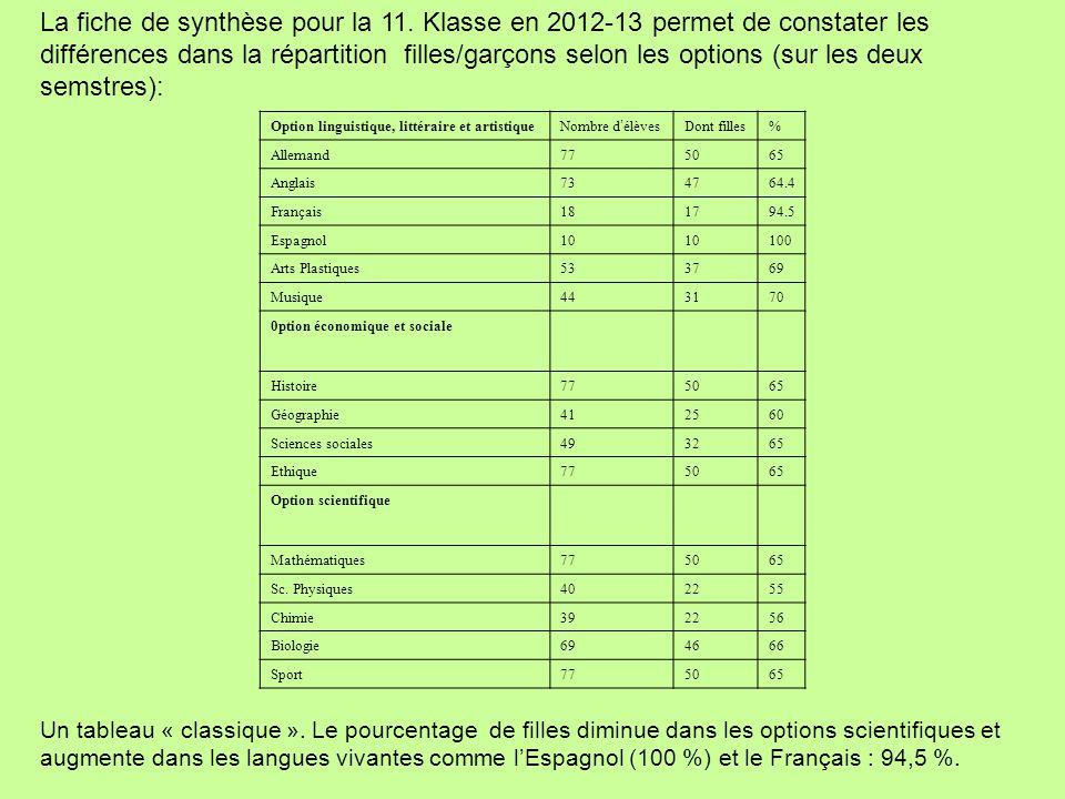 La fiche de synthèse pour la 11. Klasse en 2012-13 permet de constater les différences dans la répartition filles/garçons selon les options (sur les d