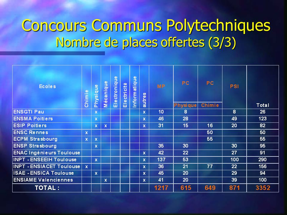 Concours Communs Polytechniques Nombre de places offertes (2/3)