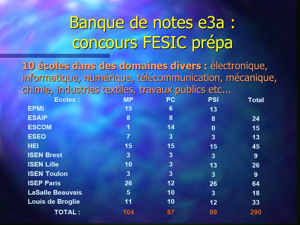 Banque de notes e3a : concours FESIC prépa 10 écoles dans des domaines divers : électronique, informatique, numérique, télécommunication, mécanique, chimie, industries textiles, travaux publics etc...
