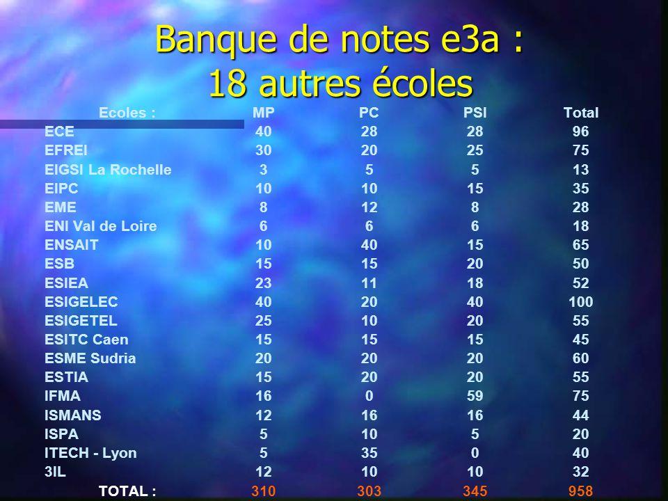 Banque de notes e3a : 18 autres écoles Ecoles :MPPCPSITotal ECE4028 96 EFREI30202575 EIGSI La Rochelle35513 EIPC10 1535 EME812828 ENI Val de Loire66618 ENSAIT10401565 ESB15 2050 ESIEA23111852 ESIGELEC402040100 ESIGETEL25102055 ESITC Caen15 45 ESME Sudria20 60 ESTIA1520 55 IFMA1605975 ISMANS1216 44 ISPA510520 ITECH - Lyon535040 3IL1210 32 TOTAL :310303345958