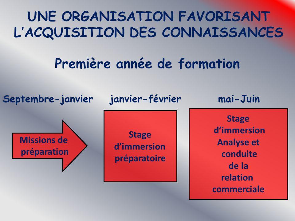 UNE ORGANISATION FAVORISANT L'ACQUISITION DES CONNAISSANCES Première année de formation Septembre-janvier janvier-février mai-Juin Missions de prépara