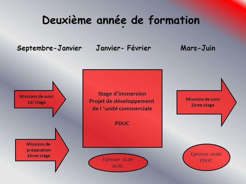 . Deuxième année de formation Septembre-Janvier Janvier- Février Mars-Juin Missions de suivi 1er stage Missions de préparation 2ème stage Stage d'imme