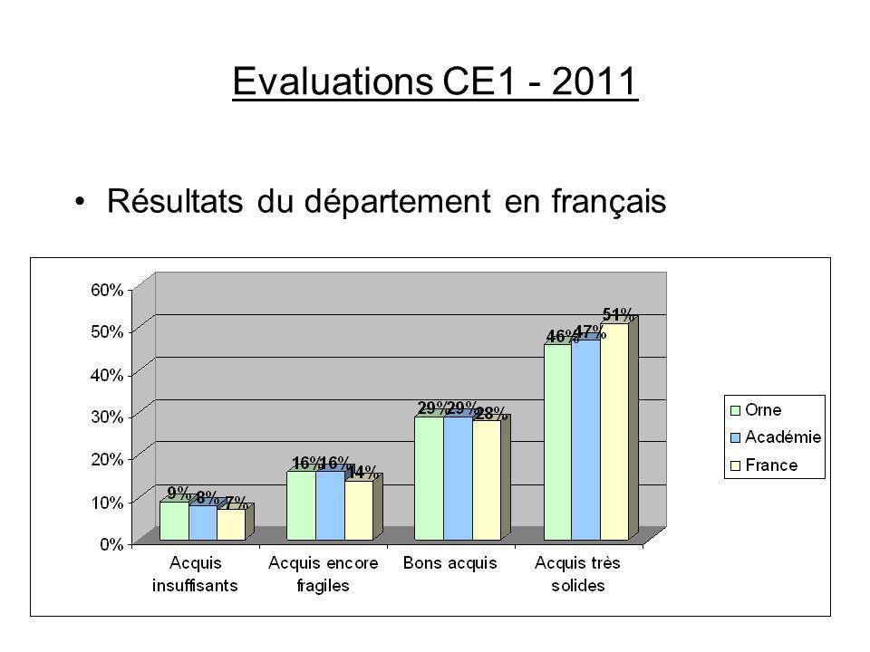 Evaluations CE1 - 2011 Résultats du département en français