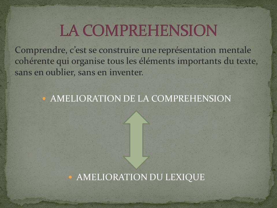 AMELIORATION DE LA COMPREHENSION AMELIORATION DU LEXIQUE Comprendre, c'est se construire une représentation mentale cohérente qui organise tous les éléments importants du texte, sans en oublier, sans en inventer.