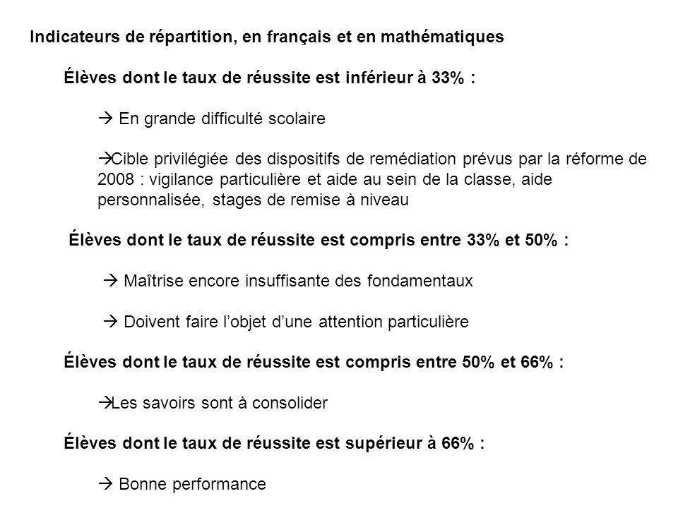 Indicateurs de répartition, en français et en mathématiques Élèves dont le taux de réussite est inférieur à 33% :  En grande difficulté scolaire  Ci