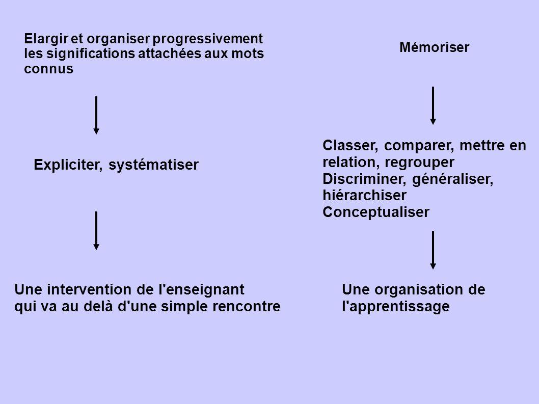 Elargir et organiser progressivement les significations attachées aux mots connus Mémoriser Expliciter, systématiser Une intervention de l'enseignant