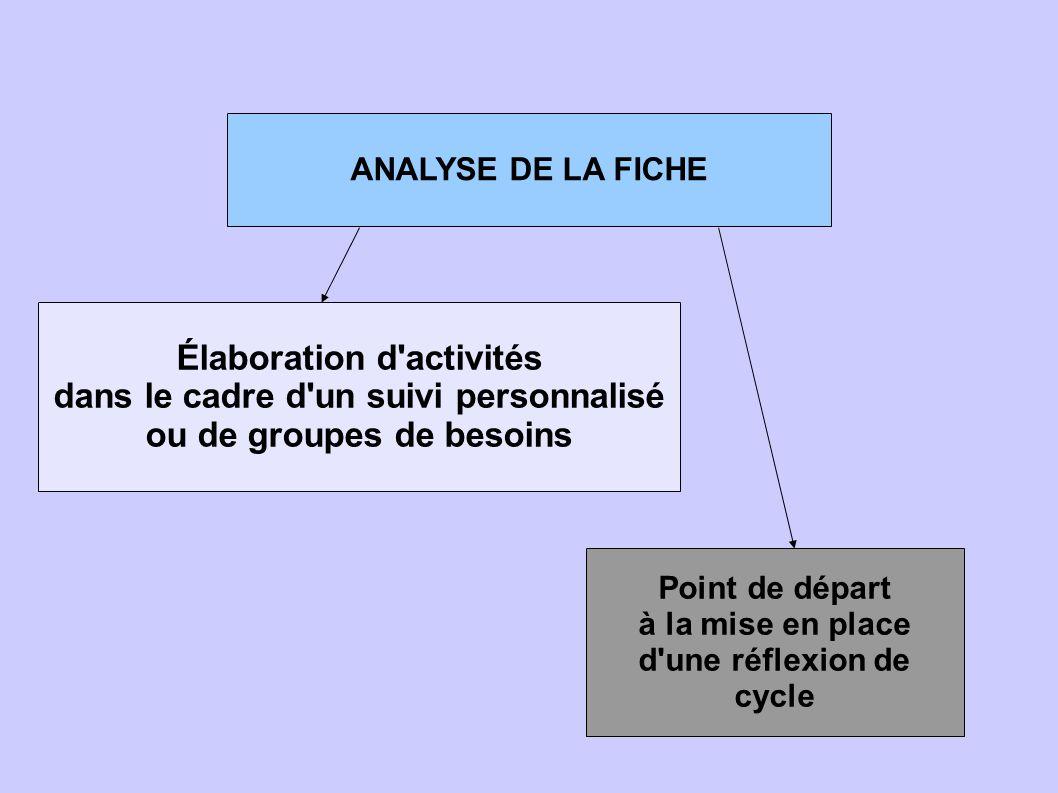ANALYSE DE LA FICHE Élaboration d'activités dans le cadre d'un suivi personnalisé ou de groupes de besoins Point de départ à la mise en place d'une ré