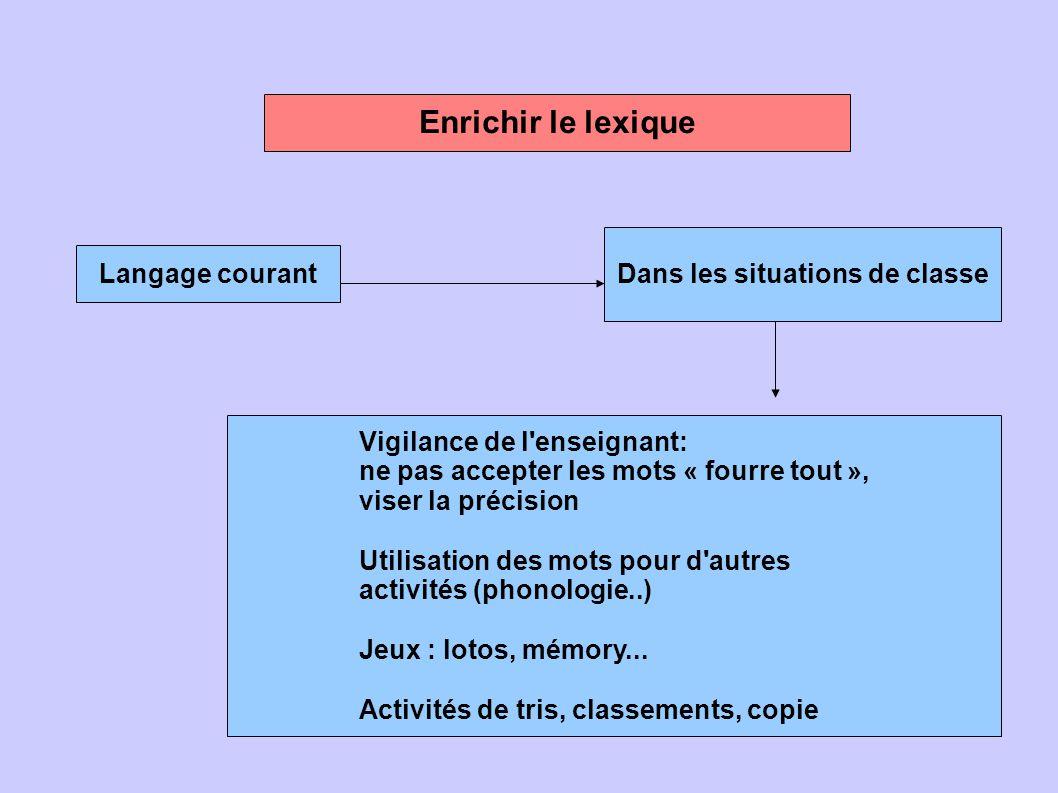 Enrichir le lexique Langage courant Dans les situations de classe Vigilance de l'enseignant: ne pas accepter les mots « fourre tout », viser la précis