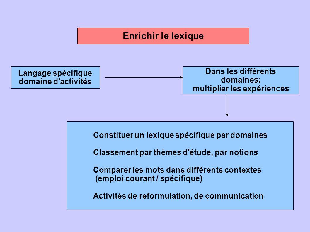 Enrichir le lexique Langage spécifique domaine d'activités Dans les différents domaines: multiplier les expériences Constituer un lexique spécifique p