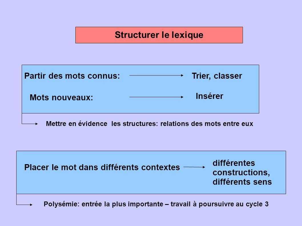 Partir des mots connus:Trier, classer Mots nouveaux: Insérer Structurer le lexique Mettre en évidence les structures: relations des mots entre eux Pla