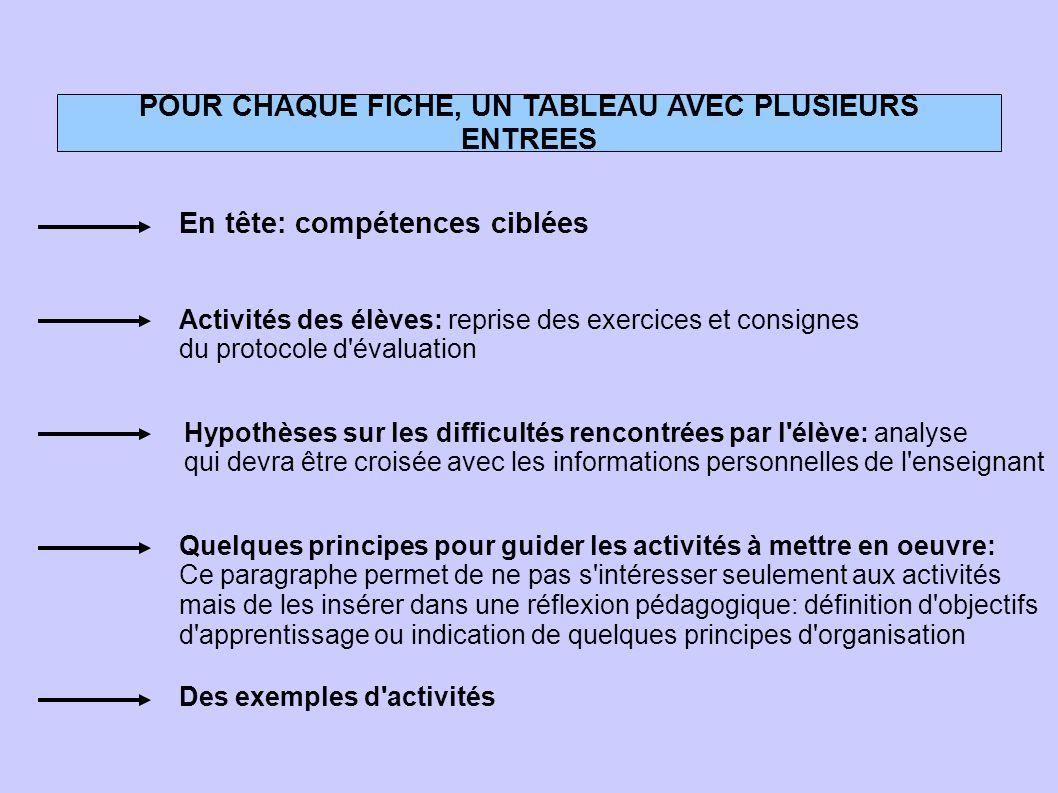 POUR CHAQUE FICHE, UN TABLEAU AVEC PLUSIEURS ENTREES Activités des élèves: reprise des exercices et consignes du protocole d'évaluation Hypothèses sur