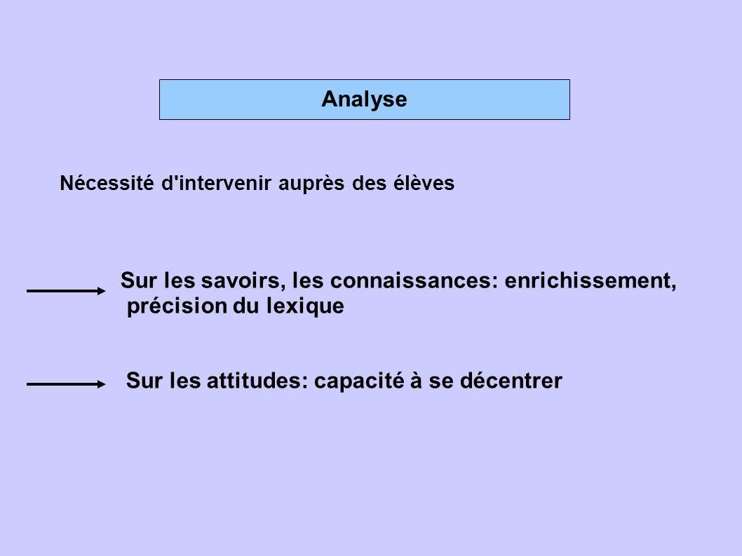 Analyse Nécessité d'intervenir auprès des élèves Sur les savoirs, les connaissances: enrichissement, précision du lexique Sur les attitudes: capacité