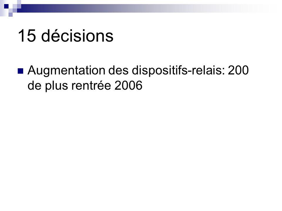 15 décisions Augmentation des dispositifs-relais: 200 de plus rentrée 2006