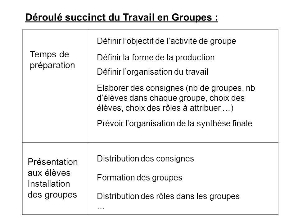 Déroulé succinct du Travail en Groupes : Temps de préparation Prévoir l'organisation de la synthèse finale Présentation aux élèves Installation des gr