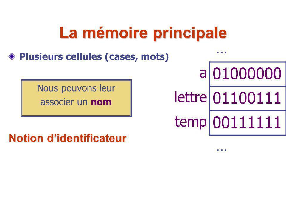 Plusieurs cellules (cases, mots) … a 01000000 lettre 01100111 temp 00111111 … Nous pouvons leur associer un nom La mémoire principale Notion d'identif