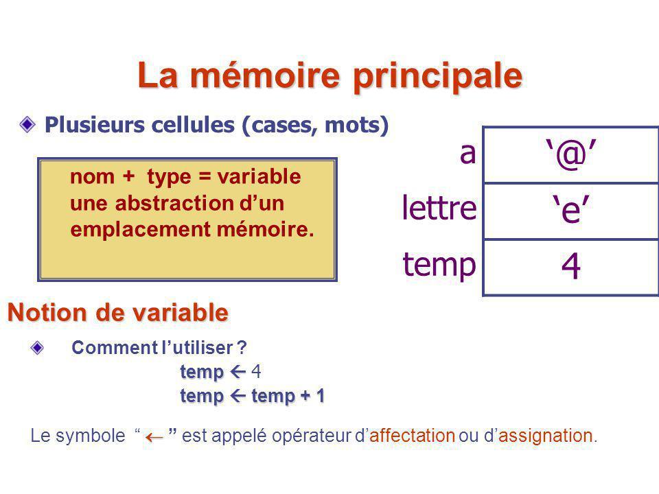 a '@' lettre 'e' temp 4 nom + type = variable une abstraction d'un emplacement mémoire. La mémoire principale Plusieurs cellules (cases, mots) Notion