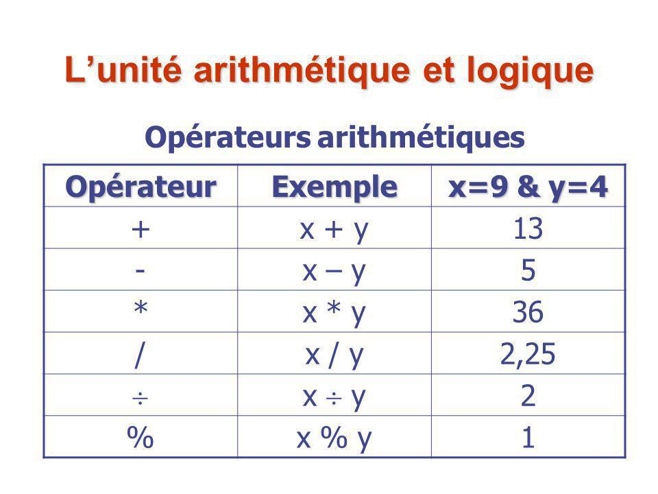 L'unité arithmétique et logique OpérateurExemple x=9 & y=4 +x + y13 -x – y5 *x * y36 /x / y2,25  x  y 2 %x % y1 Opérateurs arithmétiques