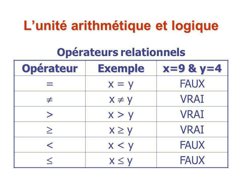 OpérateurExemple x=9 & y=4 =x = yFAUX  x  y VRAI >x > yVRAI  x  y VRAI <x < yFAUX  x  y FAUX Opérateurs relationnels L'unité arithmétique et log
