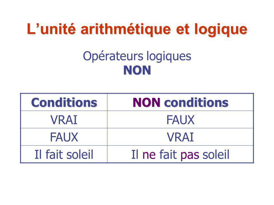 Conditions NON conditions VRAIFAUX VRAI Il fait soleilIl ne fait pas soleil Opérateurs logiquesNON L'unité arithmétique et logique