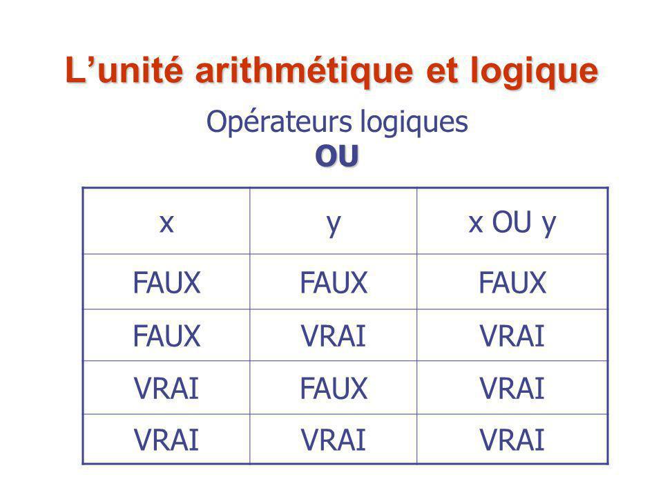 Opérateurs logiquesOU xyx OU y FAUX VRAI FAUXVRAI L'unité arithmétique et logique