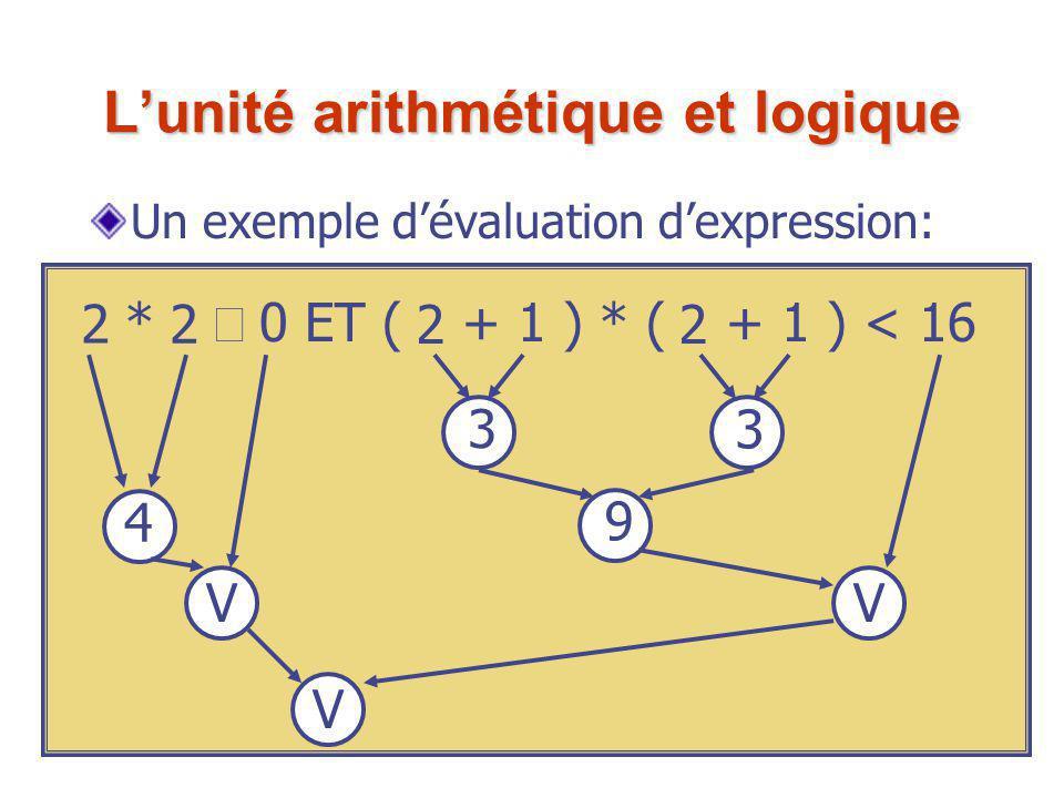Un exemple d'évaluation d'expression: x * x  0 ET ( x + 1 ) * ( x + 1 ) < 16 2 2 22 3 3 9 4 VV V L'unité arithmétique et logique