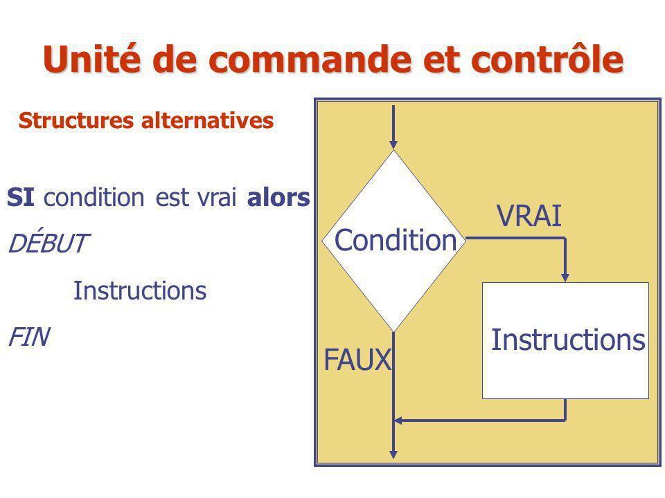 SI condition est vrai alors DÉBUT Instructions FIN Condition Instructions VRAI FAUX Unité de commande et contrôle Structures alternatives