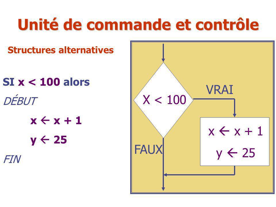 SI x < 100 alors DÉBUT x  x + 1 y  25 FIN X < 100 x  x + 1 y  25 VRAI FAUX Unité de commande et contrôle Structures alternatives