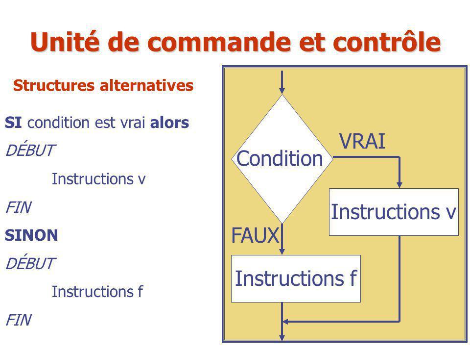 SI condition est vrai alors DÉBUT Instructions v FIN SINON DÉBUT Instructions f FIN Condition Instructions v VRAI FAUX Instructions f Unité de command