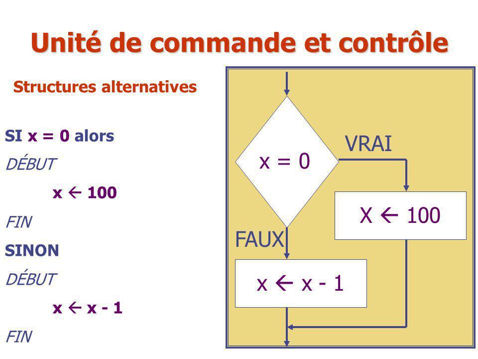 SI x = 0 alors DÉBUT x  100 FIN SINON DÉBUT x  x - 1 FIN x = 0 X  100 VRAI FAUX x  x - 1 Unité de commande et contrôle Structures alternatives