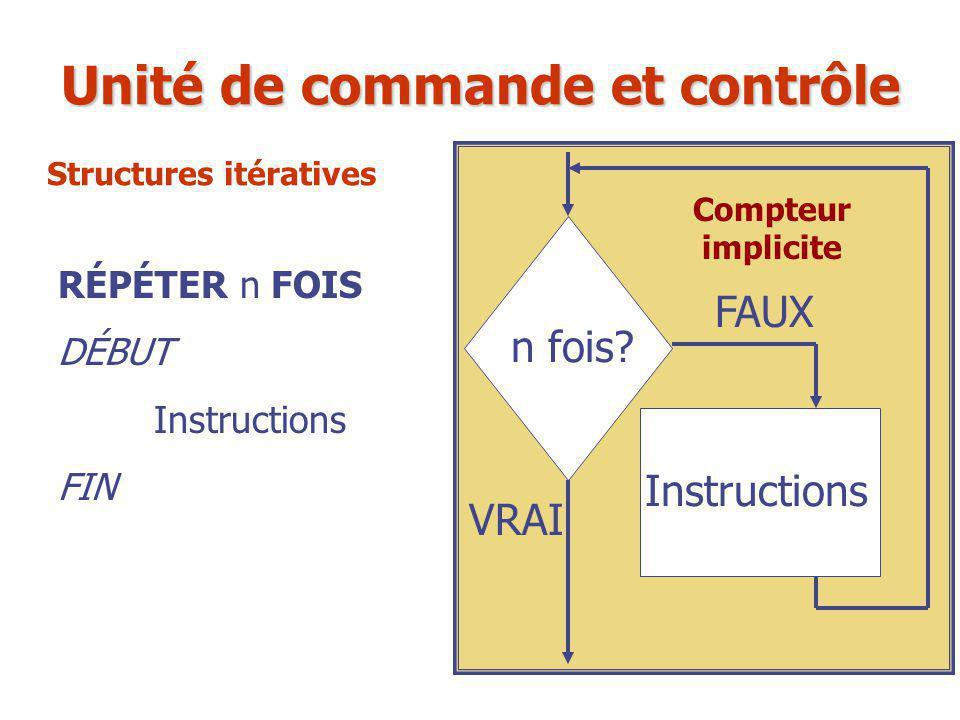 RÉPÉTER n FOIS DÉBUT Instructions FIN n fois? Instructions FAUX VRAI Unité de commande et contrôle Compteur implicite Structures itératives