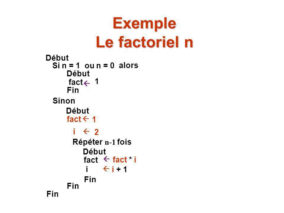 Exemple Le factoriel n  0. Début Si n = 1 ou n = 0 alors Début fact  1 Fin Sinon Début fact 1 Répéter n-1 fois Début fact fact * i Fin   i 2  i i