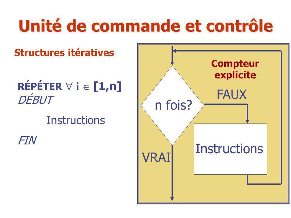 RÉPÉTER  i  [1,n] DÉBUT Instructions FIN n fois? Instructions FAUX VRAI Unité de commande et contrôle Compteur explicite Structures itératives