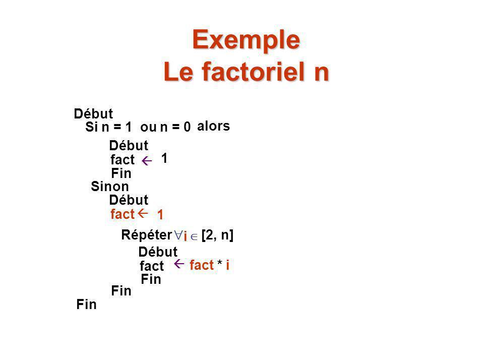 Exemple Le factoriel n  0. Début Si n = 1 ou n = 0 alors Début fact  1 Fin Sinon Début fact 1 Répéter  i  [2, n] Début fact fact * i Fin  