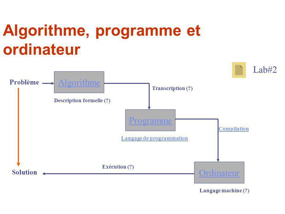 Algorithme Programme Ordinateur Description formelle (?) Transcription (?) Compilation Langage de programmation Langage machine (?) Exécution (?) Solu