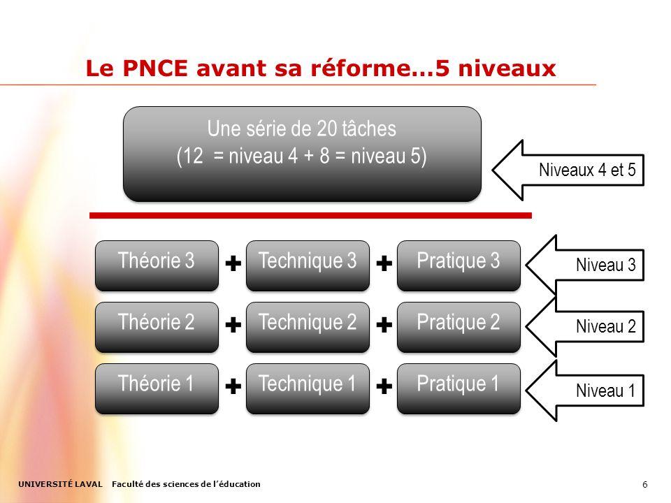 UNIVERSITÉ LAVAL Faculté des sciences de l'éducation Le PNCE avant sa réforme…5 niveaux 6 Théorie 1 Technique 1 Pratique 1 ✚✚ Niveau 1 Théorie 2 Technique 2 Pratique 2 ✚✚ Niveau 2 Théorie 3 Technique 3 Pratique 3 ✚✚ Niveau 3 Niveaux 4 et 5 Une série de 20 tâches (12 = niveau 4 + 8 = niveau 5) Une série de 20 tâches (12 = niveau 4 + 8 = niveau 5)