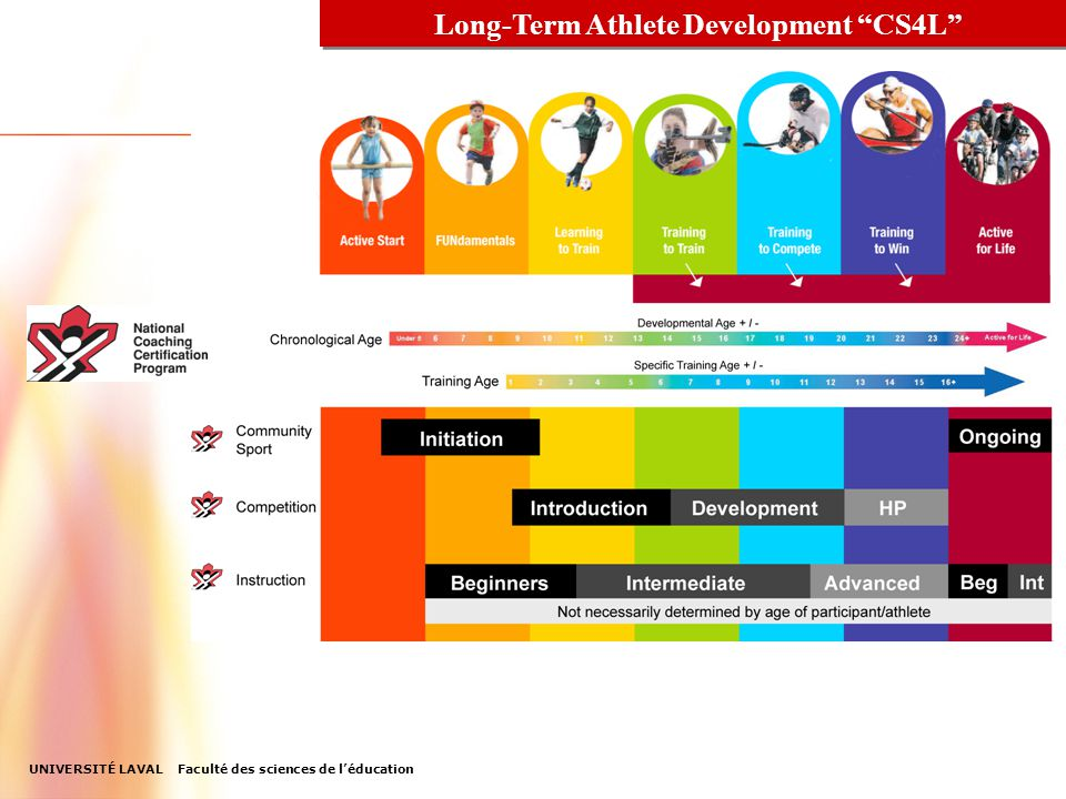 Long-Term Athlete Development CS4L NCCP Update 2007-08