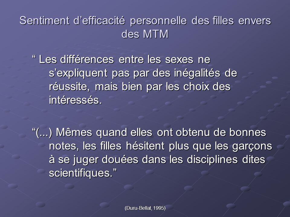 (Duru-Bellat, 1995) Sentiment d'efficacité personnelle des filles envers des MTM Les différences entre les sexes ne s'expliquent pas par des inégalités de réussite, mais bien par les choix des intéressés.