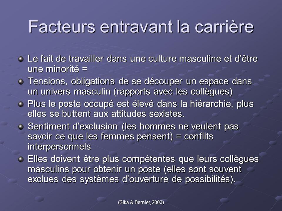 (Sika & Bernier, 2003) Le fait de travailler dans une culture masculine et d'être une minorité = Tensions, obligations de se découper un espace dans u