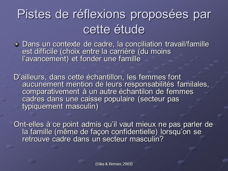 (Sika & Bernier, 2003) Pistes de réflexions proposées par cette étude Dans un contexte de cadre, la conciliation travail/famille est difficile (choix