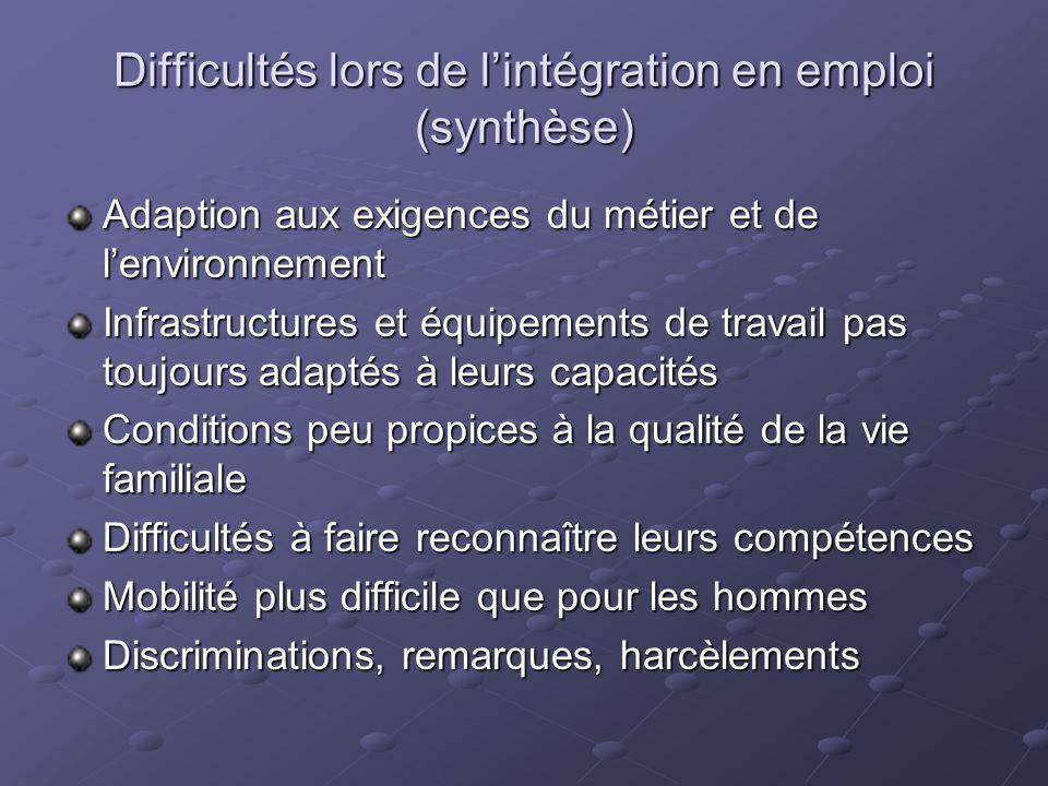 Difficultés lors de l'intégration en emploi (synthèse) Adaption aux exigences du métier et de l'environnement Infrastructures et équipements de travai