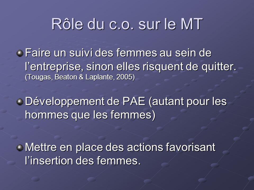 Rôle du c.o. sur le MT Faire un suivi des femmes au sein de l'entreprise, sinon elles risquent de quitter. (Tougas, Beaton & Laplante, 2005) Développe