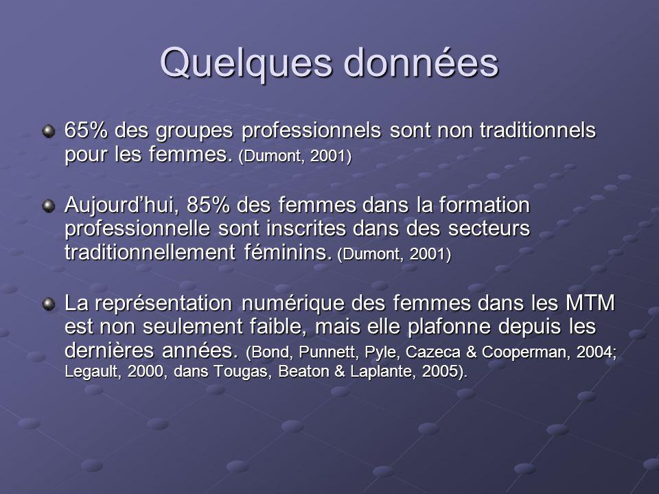 Quelques données 65% des groupes professionnels sont non traditionnels pour les femmes. (Dumont, 2001) Aujourd'hui, 85% des femmes dans la formation p